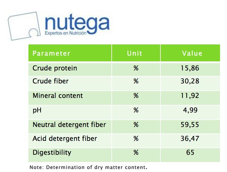 nutega_table